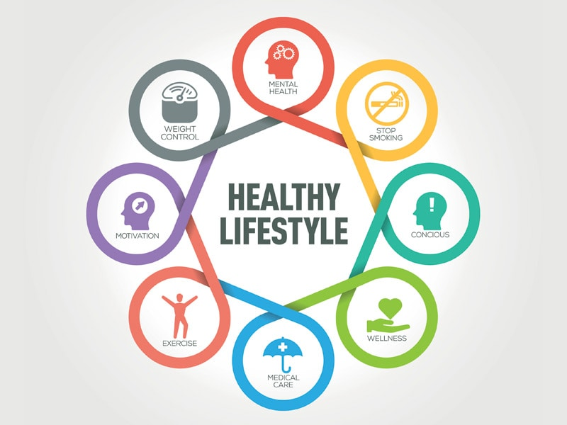 Do you recommend lifestyle changes to your patients for Lift style